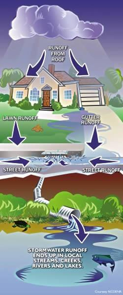 Picture for what is stormwater