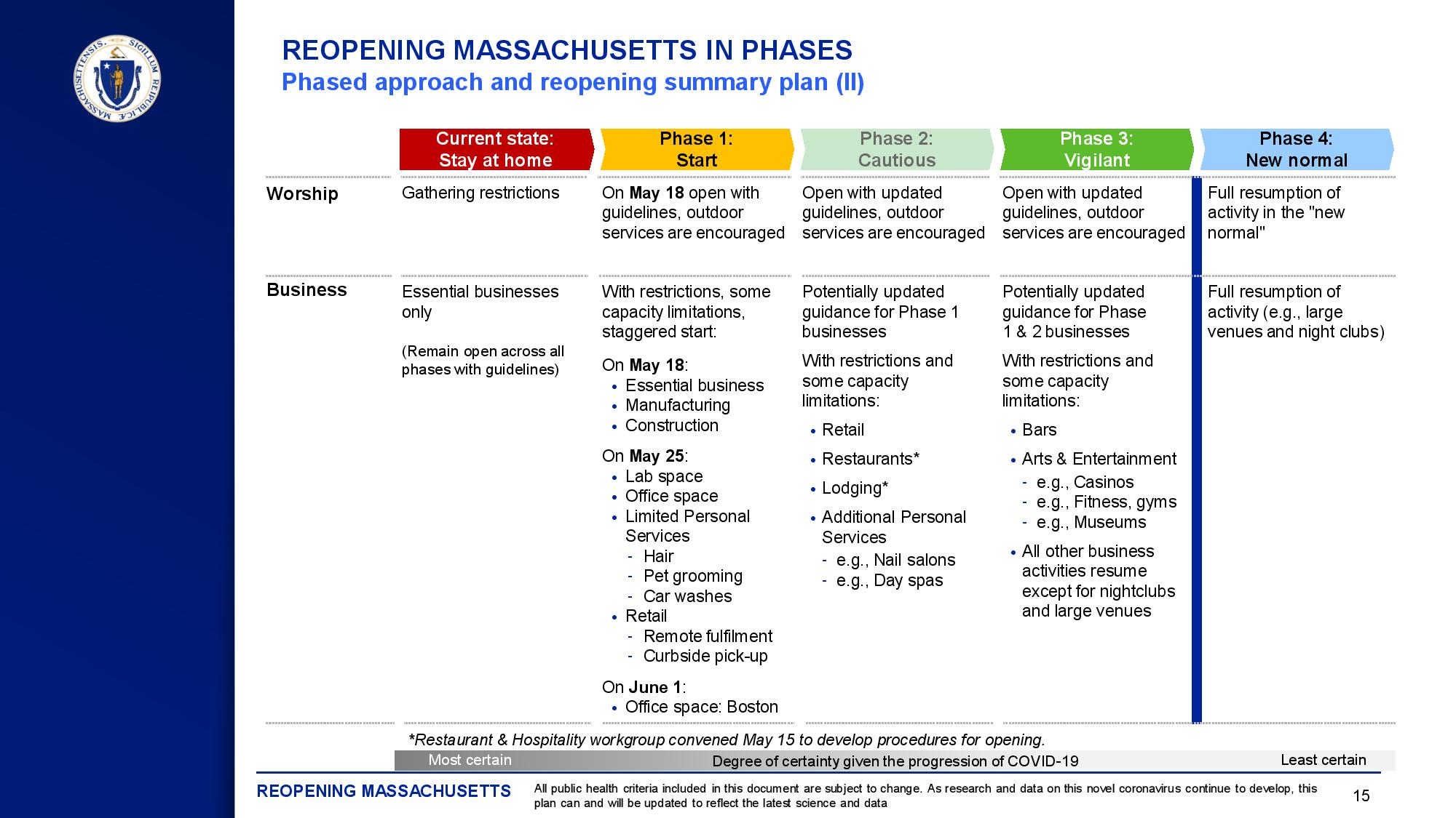 Colored chart for Mass Re-Opening Guidance